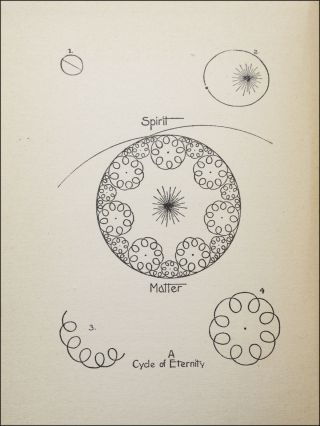On the Outer Rim; Studies in Wider Evolution. Eccentric Evolution, Geo. E. Wright, George.